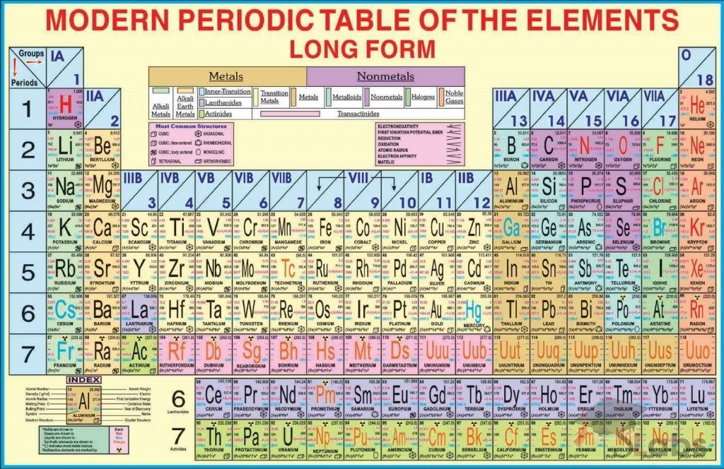 Periodic table of the elements chart scholars labs periodic table of the elements chart urtaz Image collections