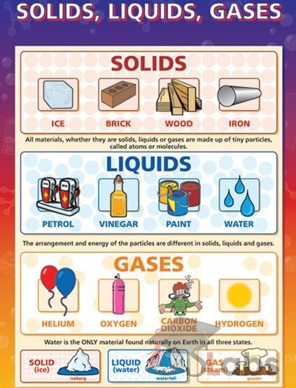solids liquids gases chart scholars labs