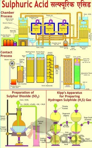 Sulphuric Acid Chart Scholars Labs